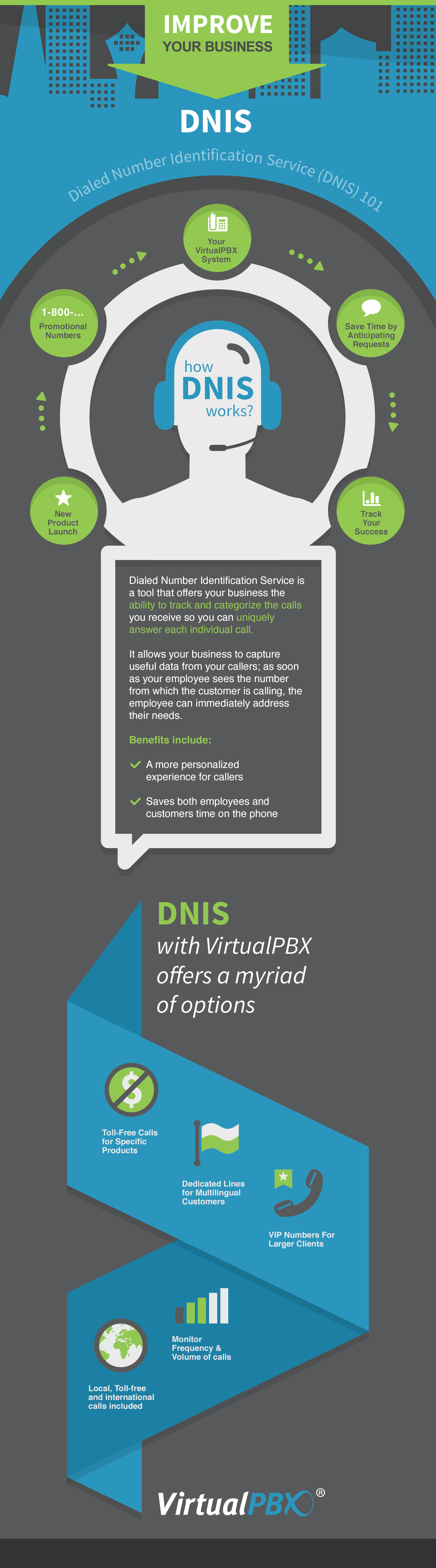 DNIS Explained